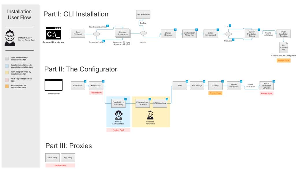 MMR_installation_user_flow